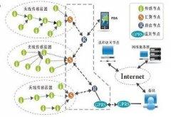 云飞农业物联网在西峡香菇基地发挥
